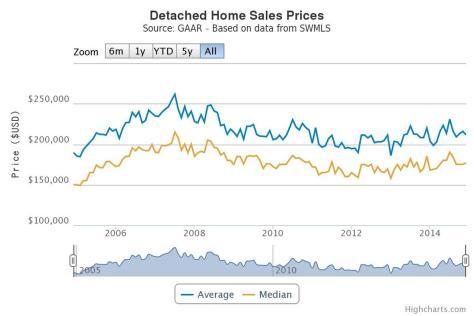 Albuquerque Home Prices